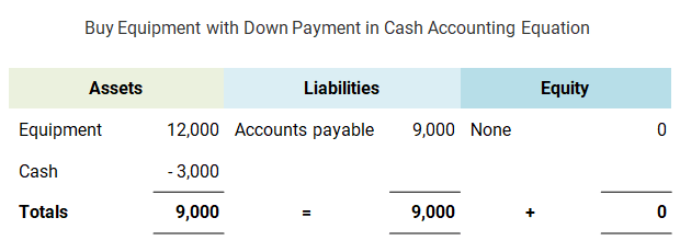 Buy Equipment with Down Payment in Cash Accounting Equation