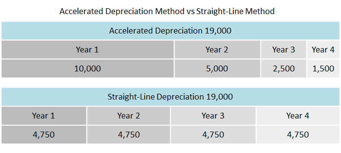 accelerated depreciation method