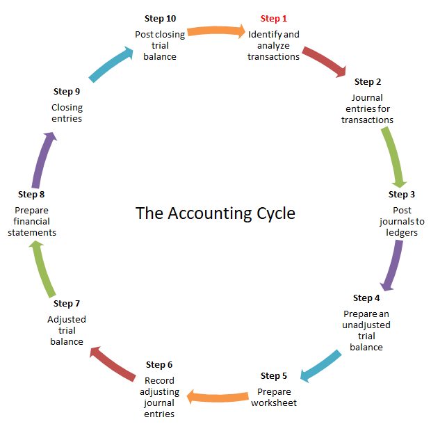 Accounting cycle steps double entry bookkeeping accounting cycle v 11 ccuart Image collections