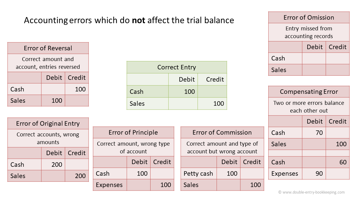 accounting errors which do not affect the trial balance