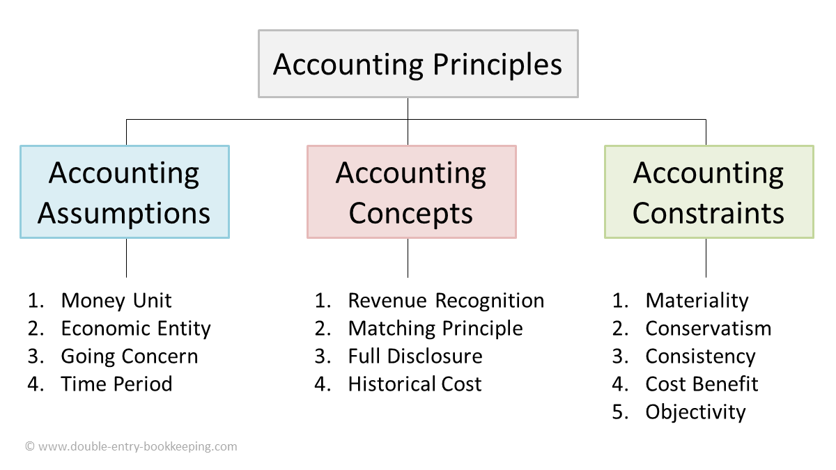 Accounting Principles | Double Entry Bookkeeping