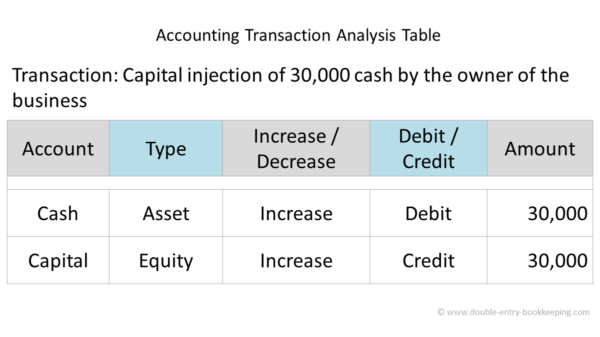 accounting transaction analysis table cash injection of capital