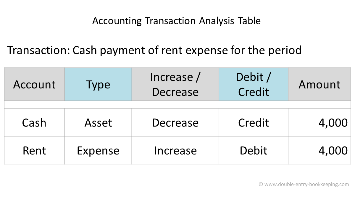accounting transaction analysis table cash payment of expense