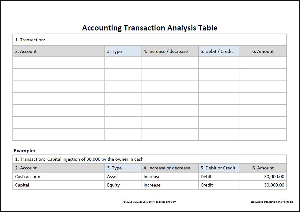 Accounting transaction analysis double entry bookkeeping for Corporate credit analysis template