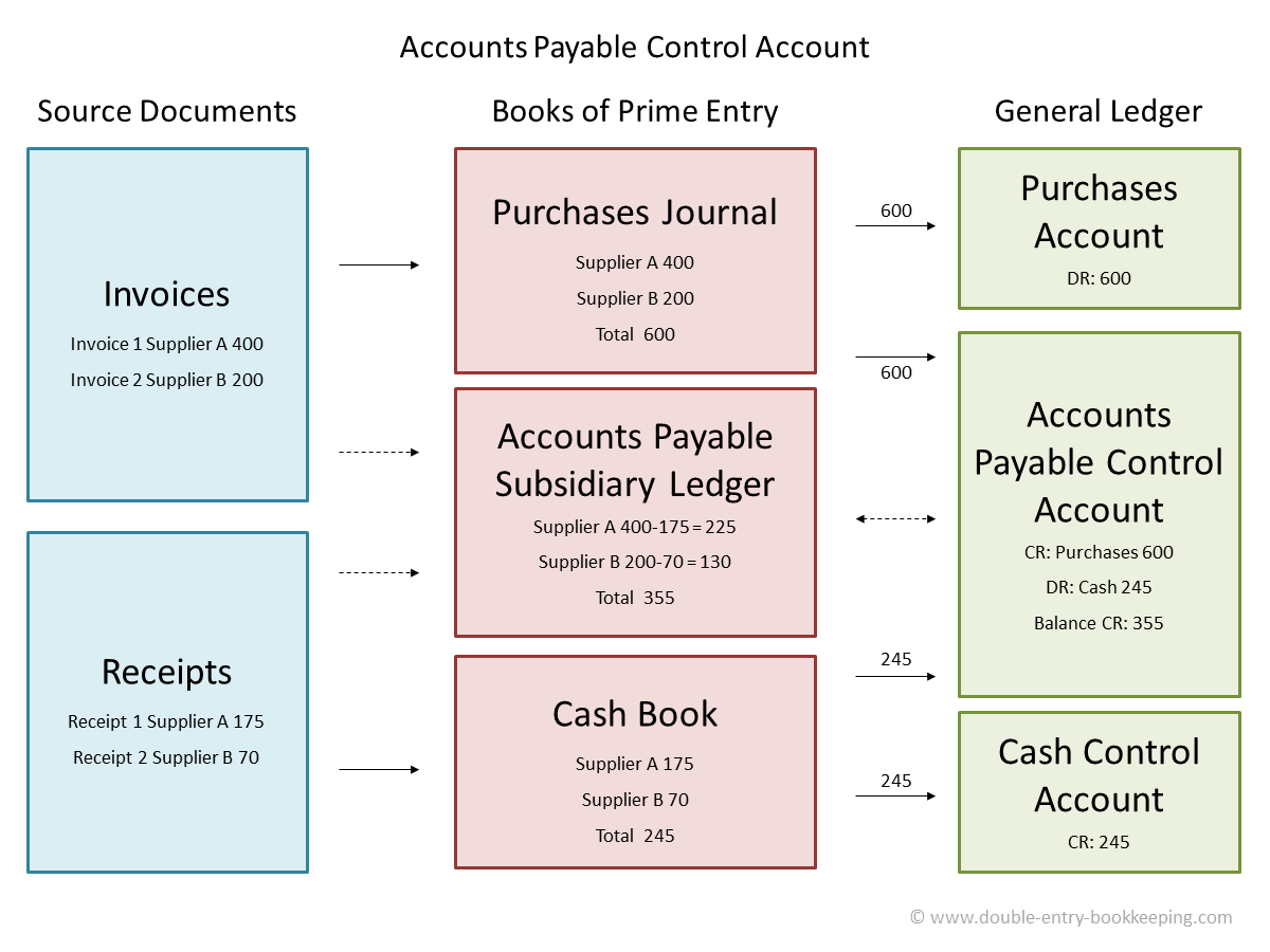 accounts payable control accounts