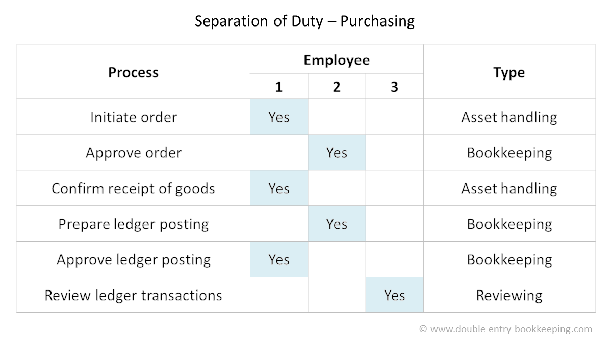 accounts payable internal controls separation of duties
