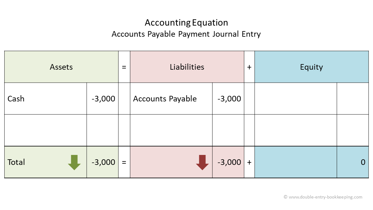 accounts payable payment accounting equation