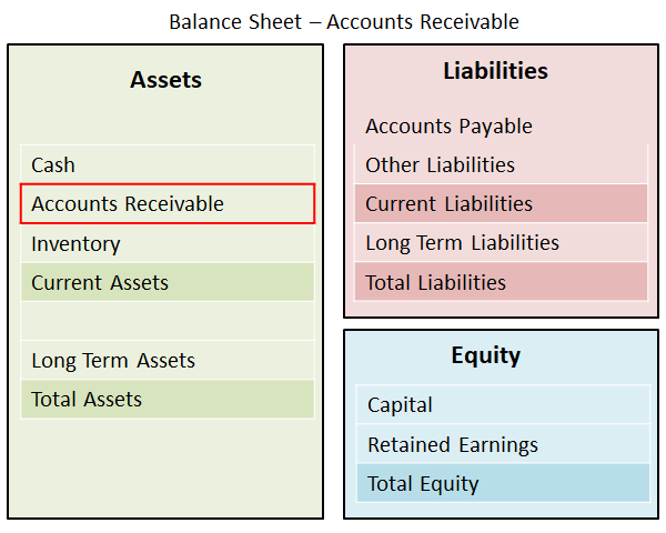 accounts receivable - balance sheet