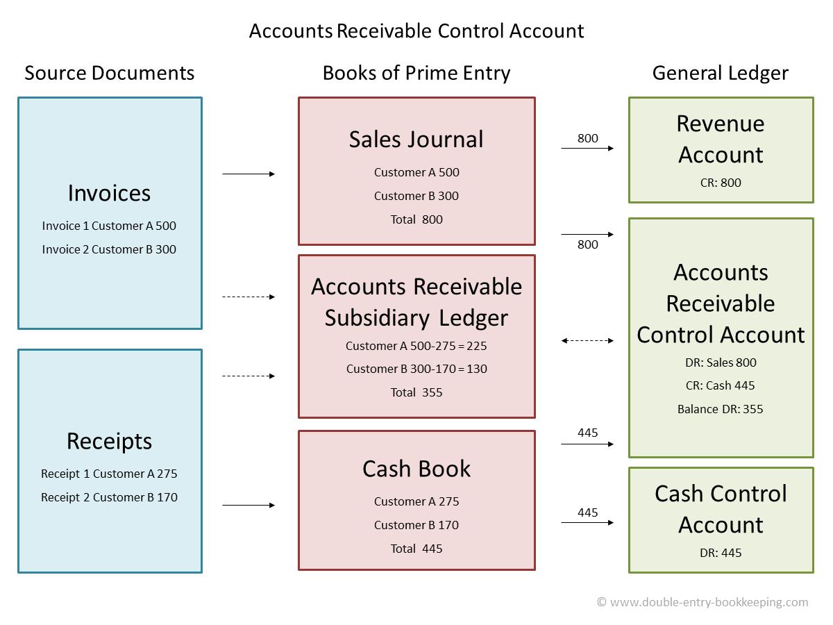 accounts receivable control accounts