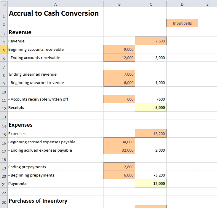 Accrual To Cash Conversion Excel Worksheet