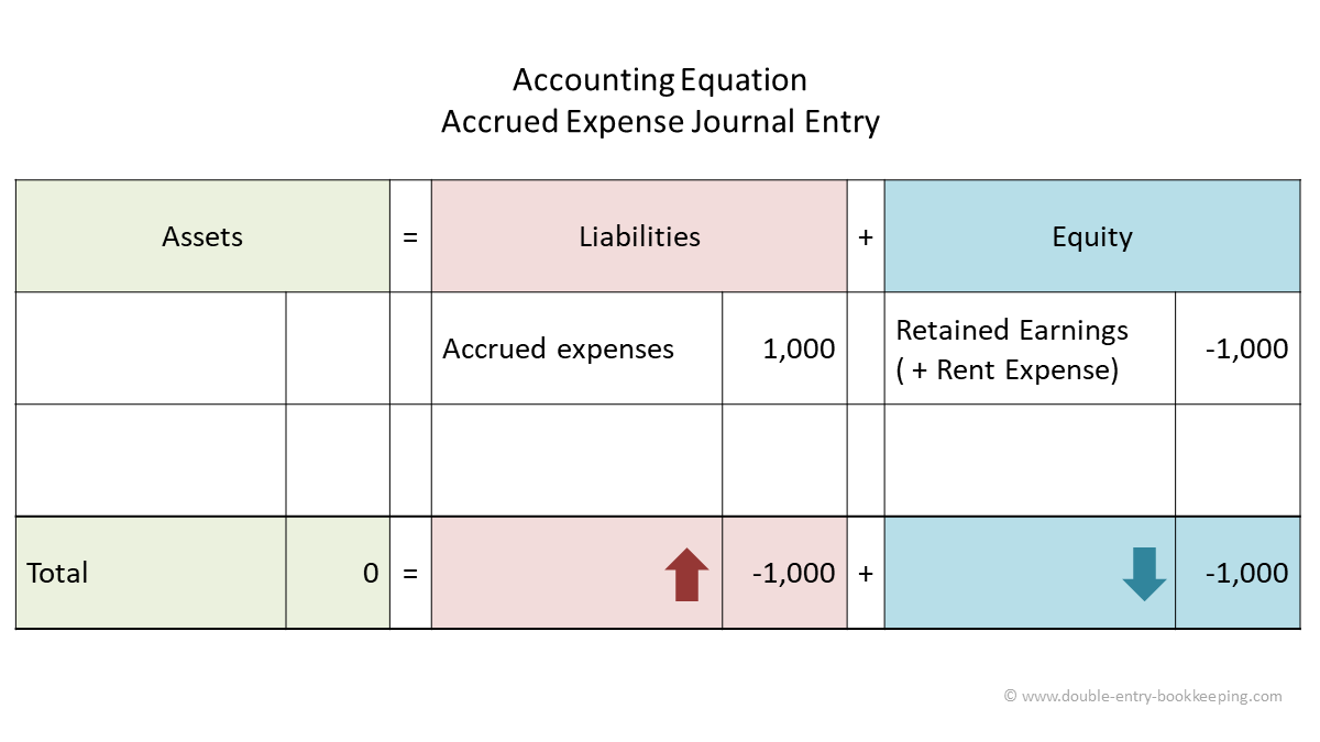 Accrued Expenses Example Double Entry Bookkeeping