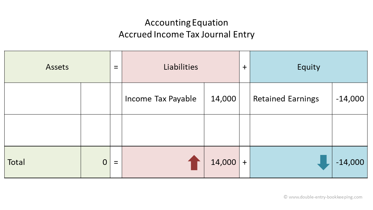 accrued income tax accounting equation
