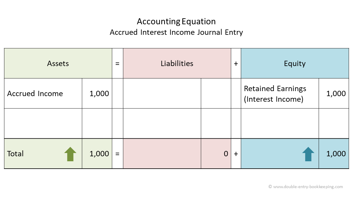 accrued interest income journal entry accounting equation
