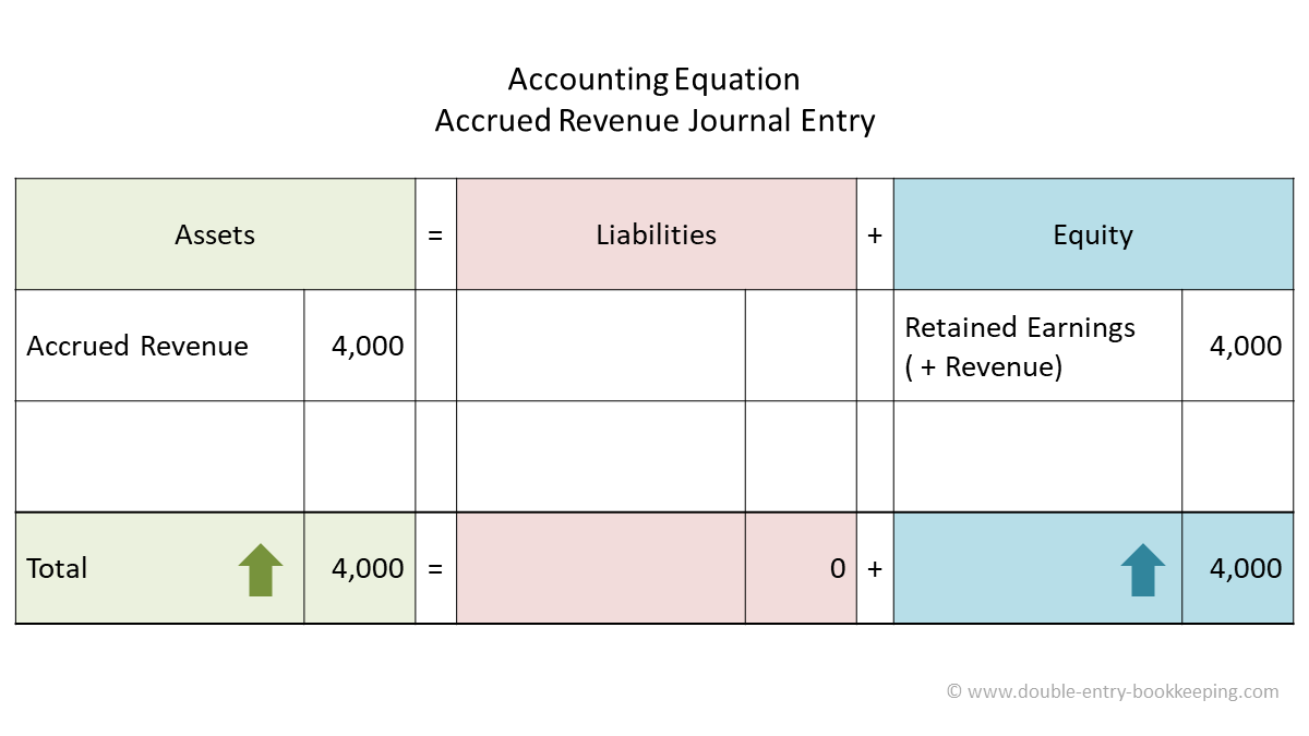 accrued revenue accounting equation