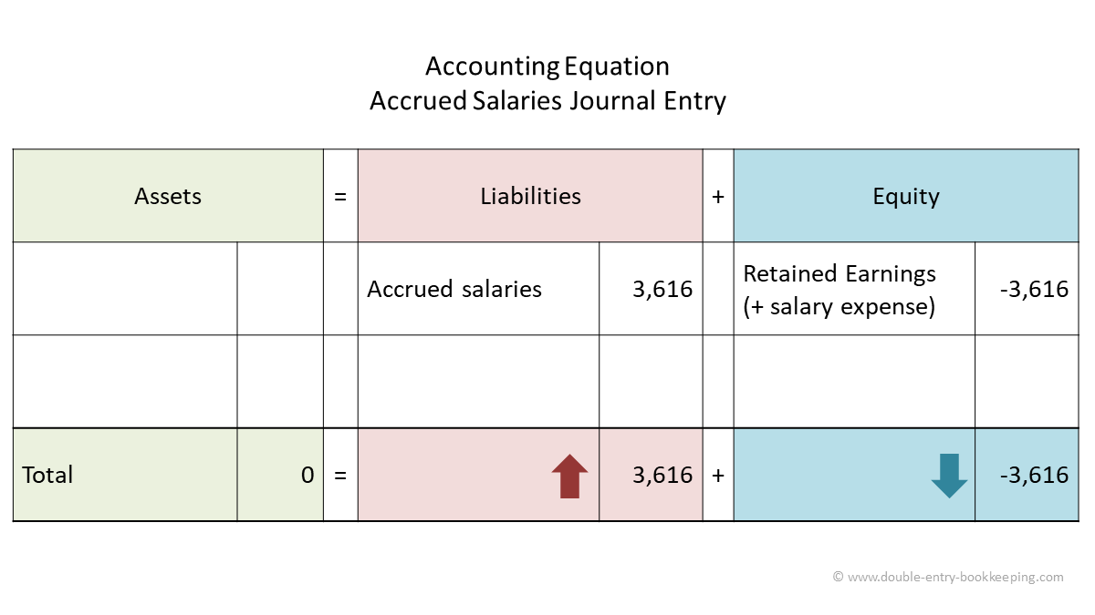 accrued salaries accounting equation
