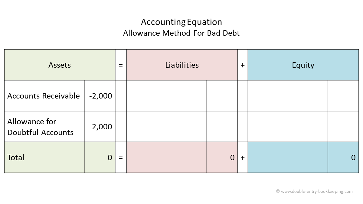 allowance method for bad debt accounting equation