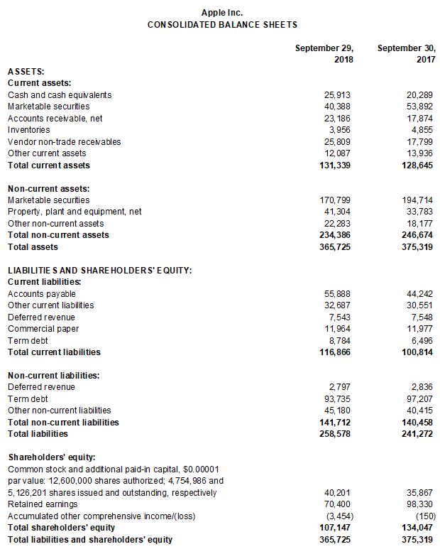 apple basic balance sheet