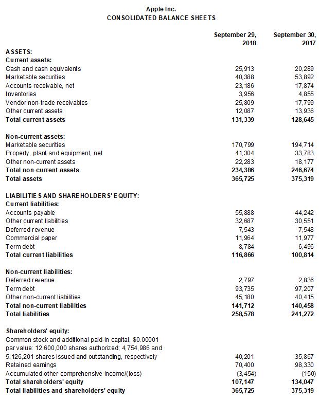 apple basic balance sheet
