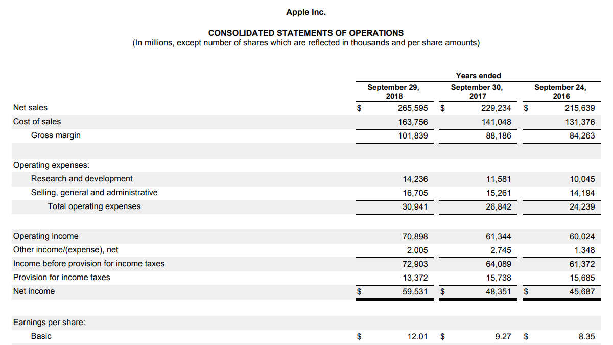 income statement basics archives