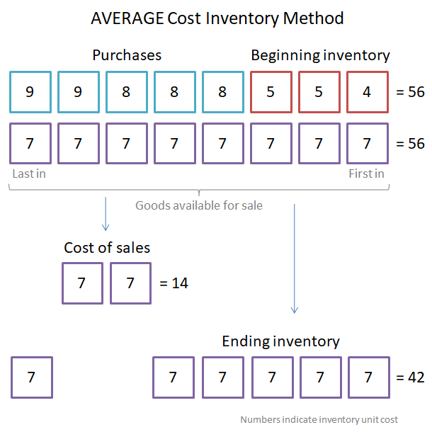 average cost method v 1.0