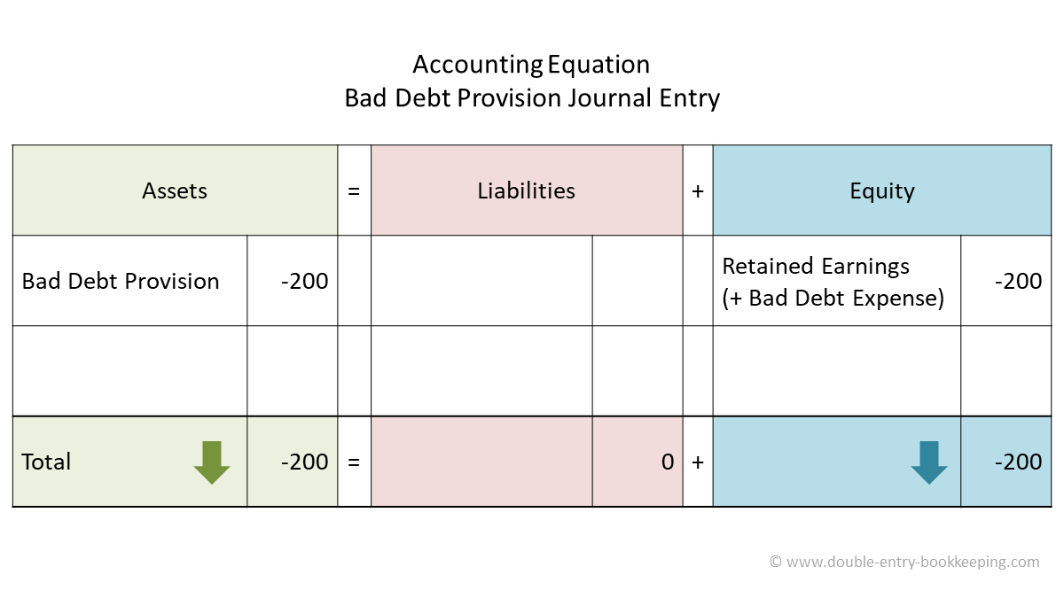bad debt provision accounting equation