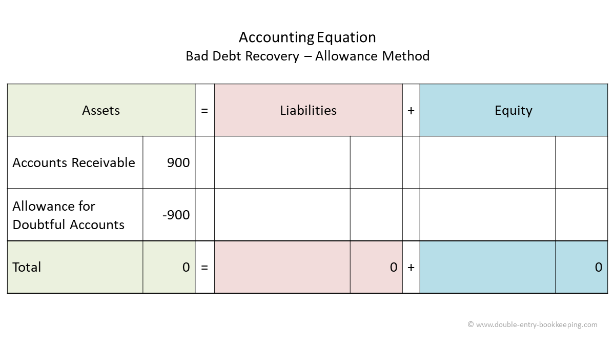 bad debt recovery allowance method accounting equation