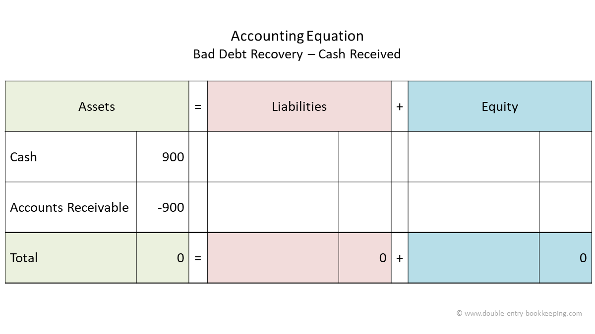 bad debt recovery cash received accounting equation