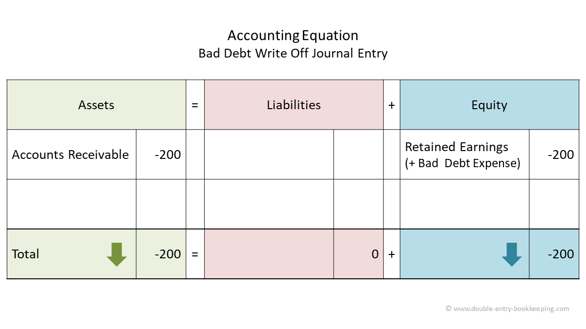 bad debt write off accounting equation