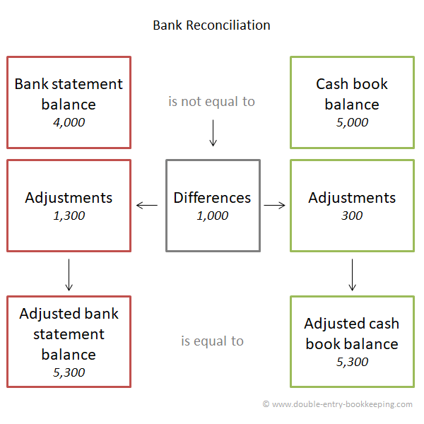 bank reconciliation accounting process
