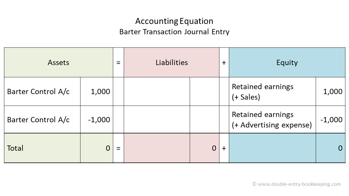 barter transaction accounting journal entry