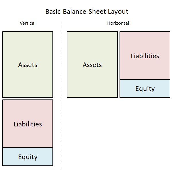 basic balance sheet layout