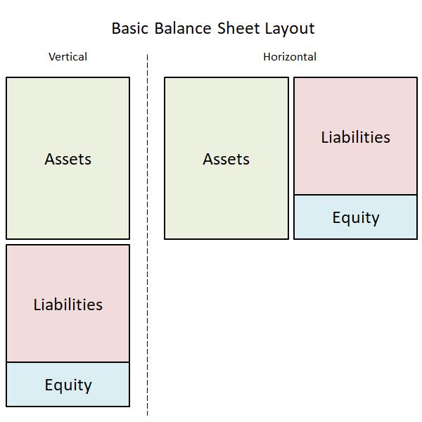 basic balance sheet layout