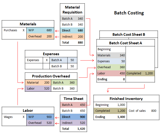 batch costing problems