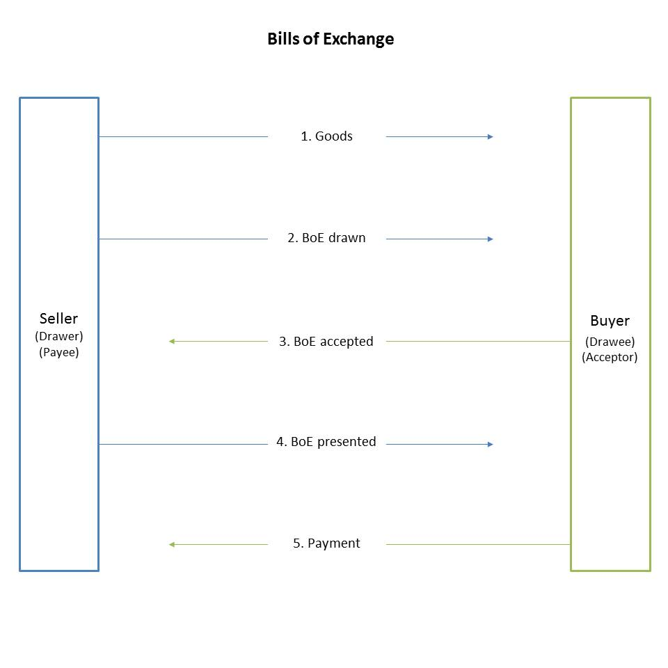 Bills of exchange in accounting double entry bookkeeping 1 hold until maturity altavistaventures Choice Image