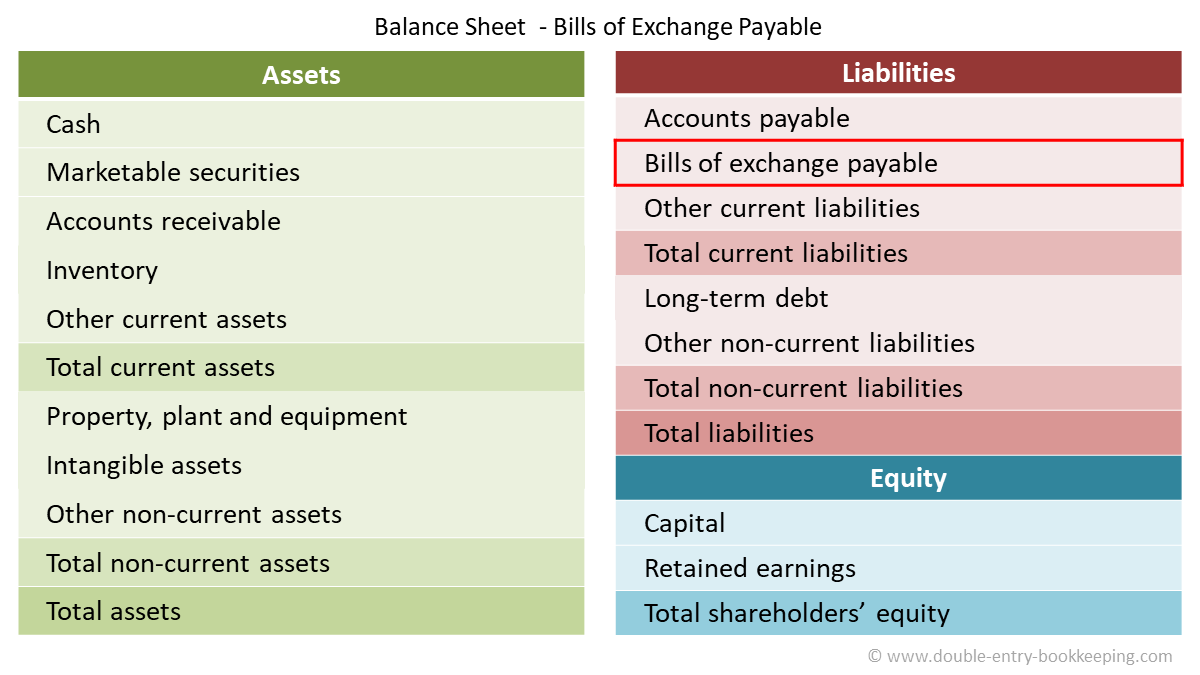 bills payable process balance sheet