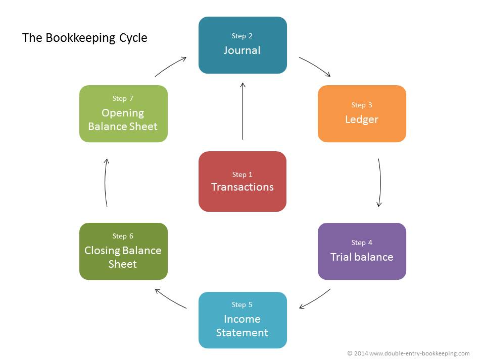 bookkeeping cycle