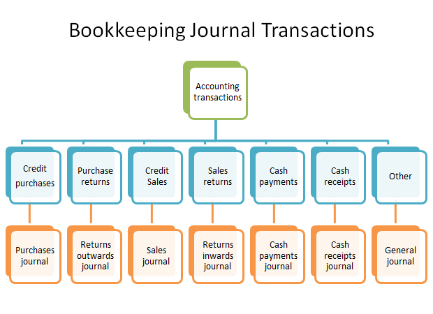 bookkeeping journal transactions