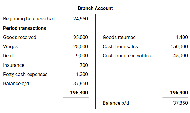 branch accounting period transactions