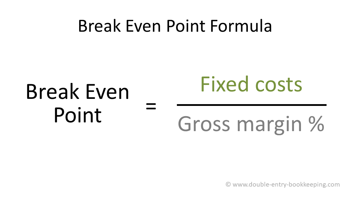 break even point formula