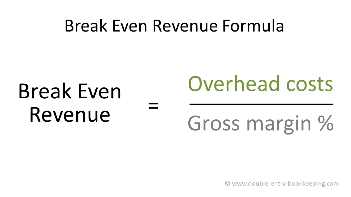 overhead cost break even revenue formula