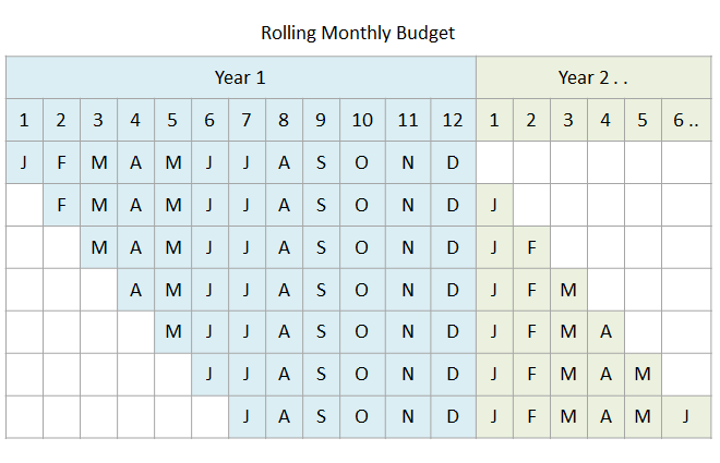 budgeting techniques - rolling budget