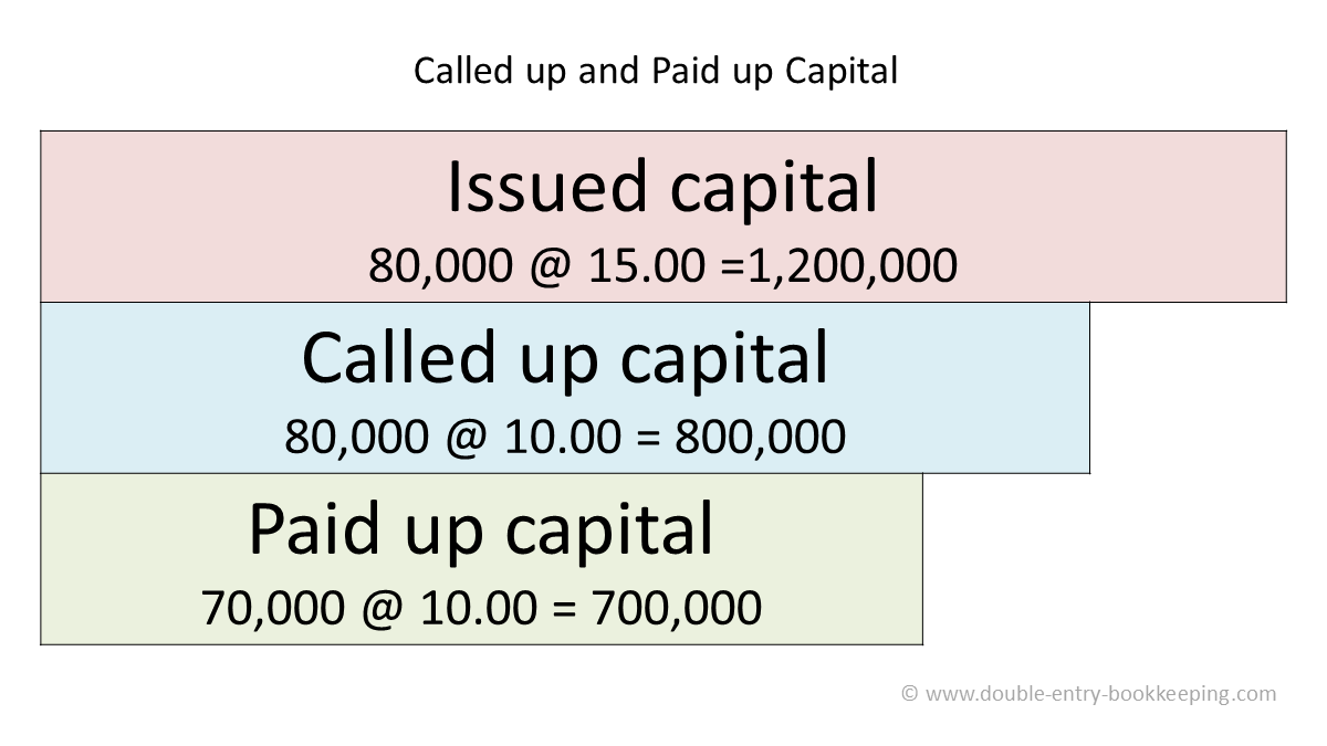 called up capital and paid up capital