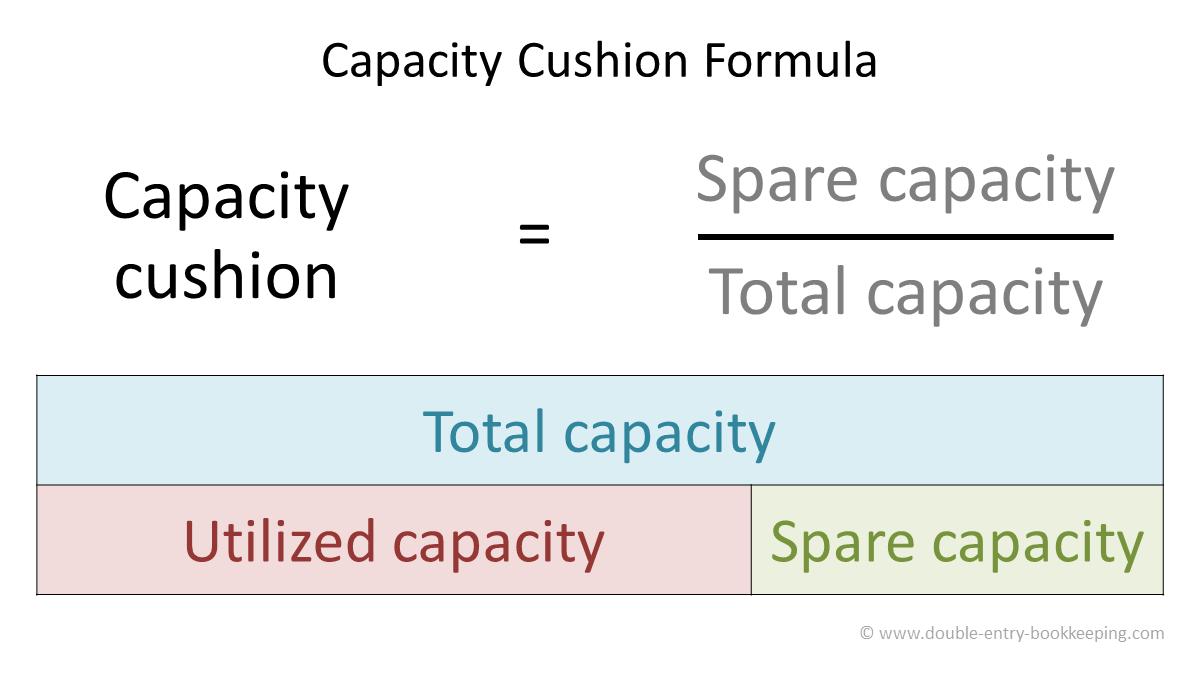 capacity cushion formula