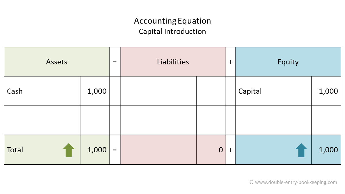 capital introduction journal entry accounting equation