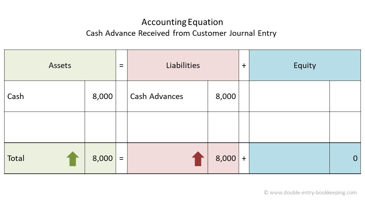 cash advance received from customer accounting equation