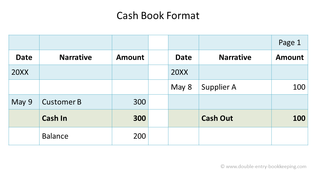cash at bank cash book format