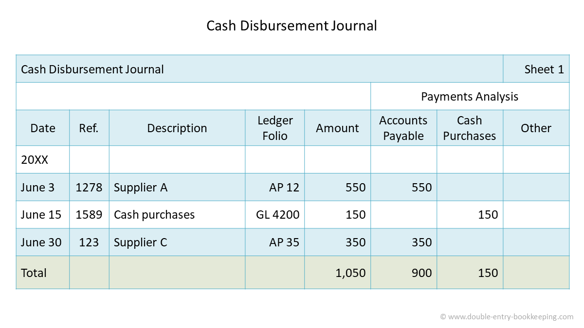 cash disbursement journal