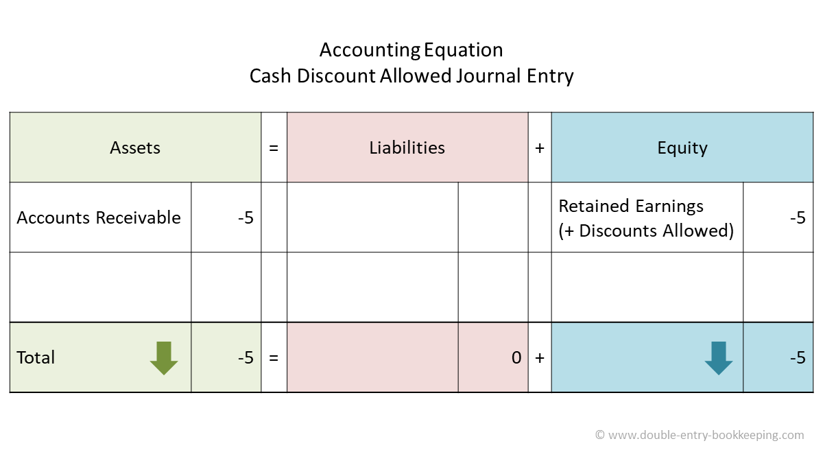 cash discount allowed accounting equation