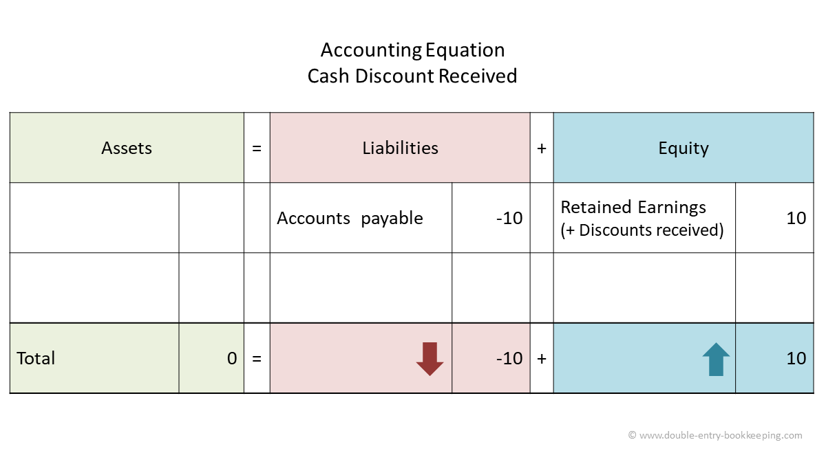 cash discount received accounting equation