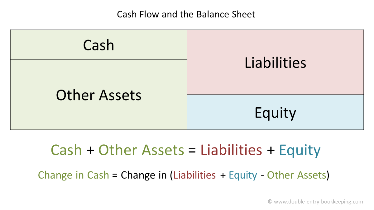 cash flow and the balance sheet